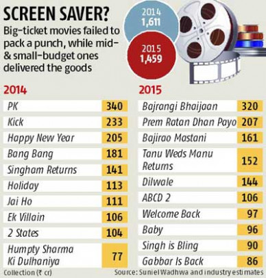Bollywood box office collections down 7% | Business ...