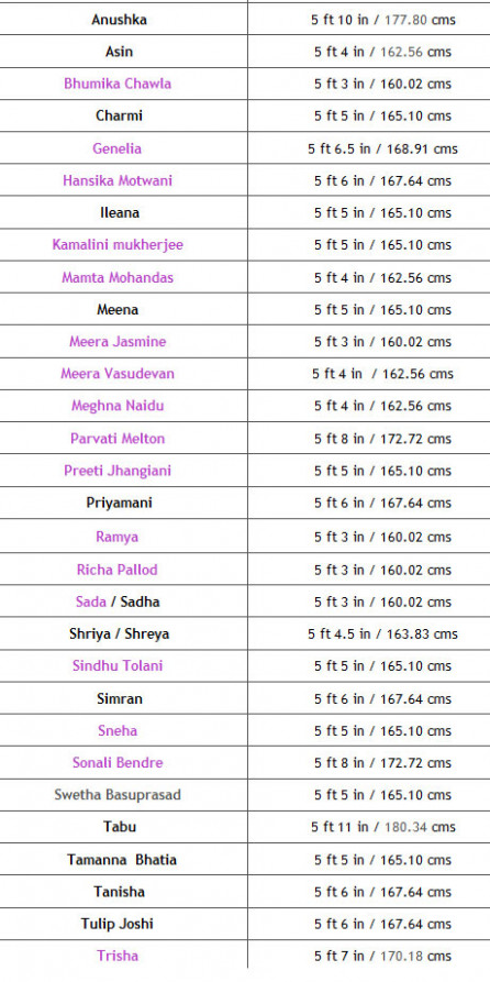 Tamil Actress Names List