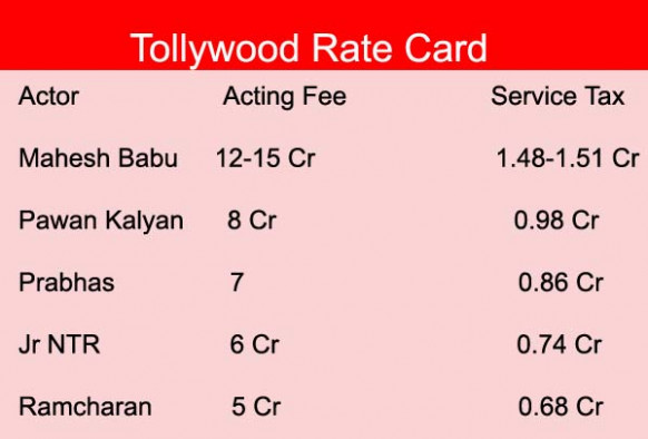 Tollywood Actors Remuneration - Bada Andhra