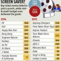 Bollywood box office collections down 7% | Business ..