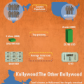 Bollywood vs. Hollywood | Visual
