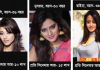 Kolkata24x7- Tollywood News: Bengali actress age and income – tollywood actress age