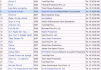 List of highest-grossing Bollywood films in India ..