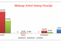 salary of makeup artist – Style Guru: Fashion, Glitz ..