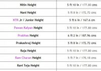 Telugu Actors and Actress height List – Total Tollywood Movies – new tollywood actress list