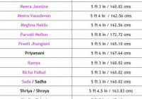 Tollywood Heros Height list,Telugu heros height List ..